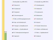 Verteilung der Spezialisierung von Fachanwälten (Fachanwaltstitel) in Deutschland (2013)